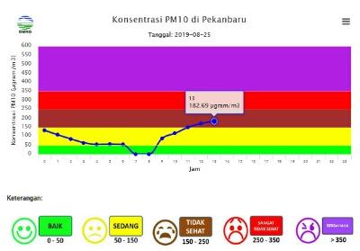 Data dari BMKG.