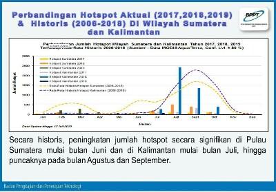 Data Hotspot. Ist