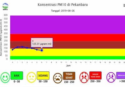 Konsentrasi PM10 di Pekanbaru berada di level sedang.