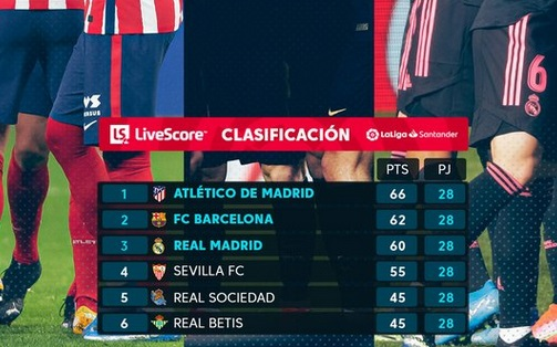 klasemen sementara La Liga Spanyol musim 2020-2021