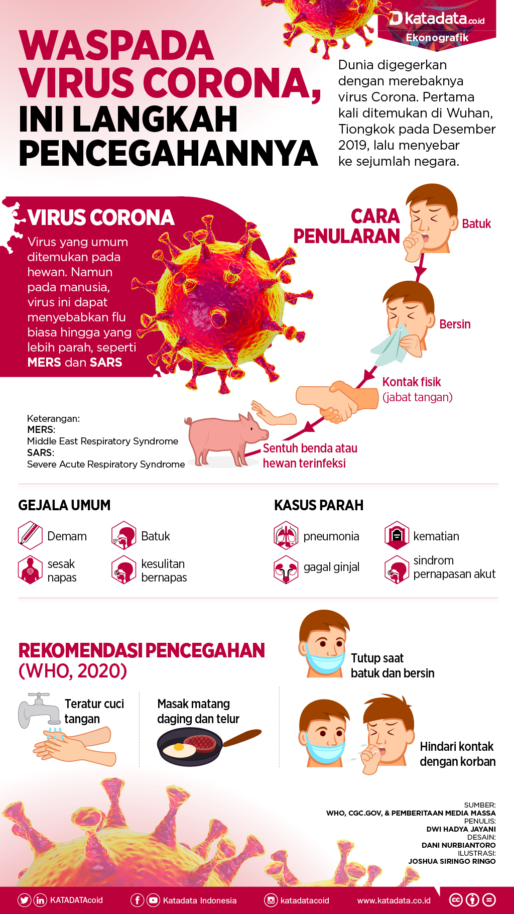 Kapan Virus Corona Berakhir