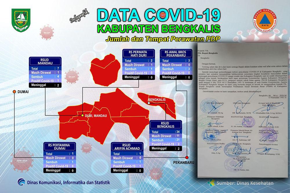Sejumlah organisasi keagamaan di Kabupaten Bengkalis mengusulkan agar menerapkan PSBB agar Covid-19 tidak semakin menyebar.