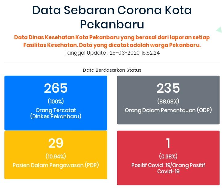 Kecamatan Tampan Tertinggi Odp Covid 19 Di Pekanbaru Cek Updatenya Di Ppc 19 Pekanbaru Go Id