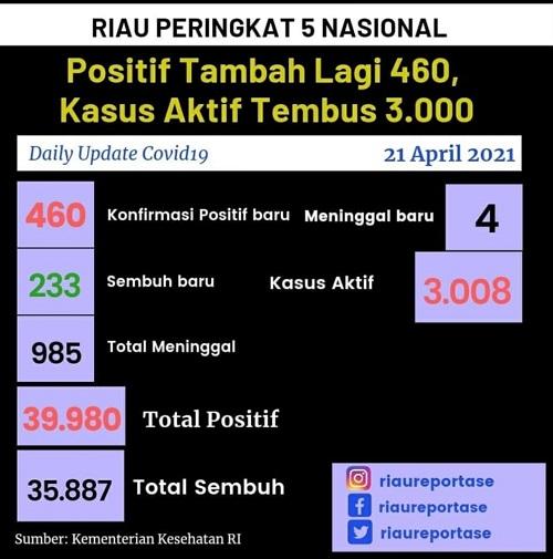 Ilustrasi data covid-19 di Riau. Sumber riaureportase.